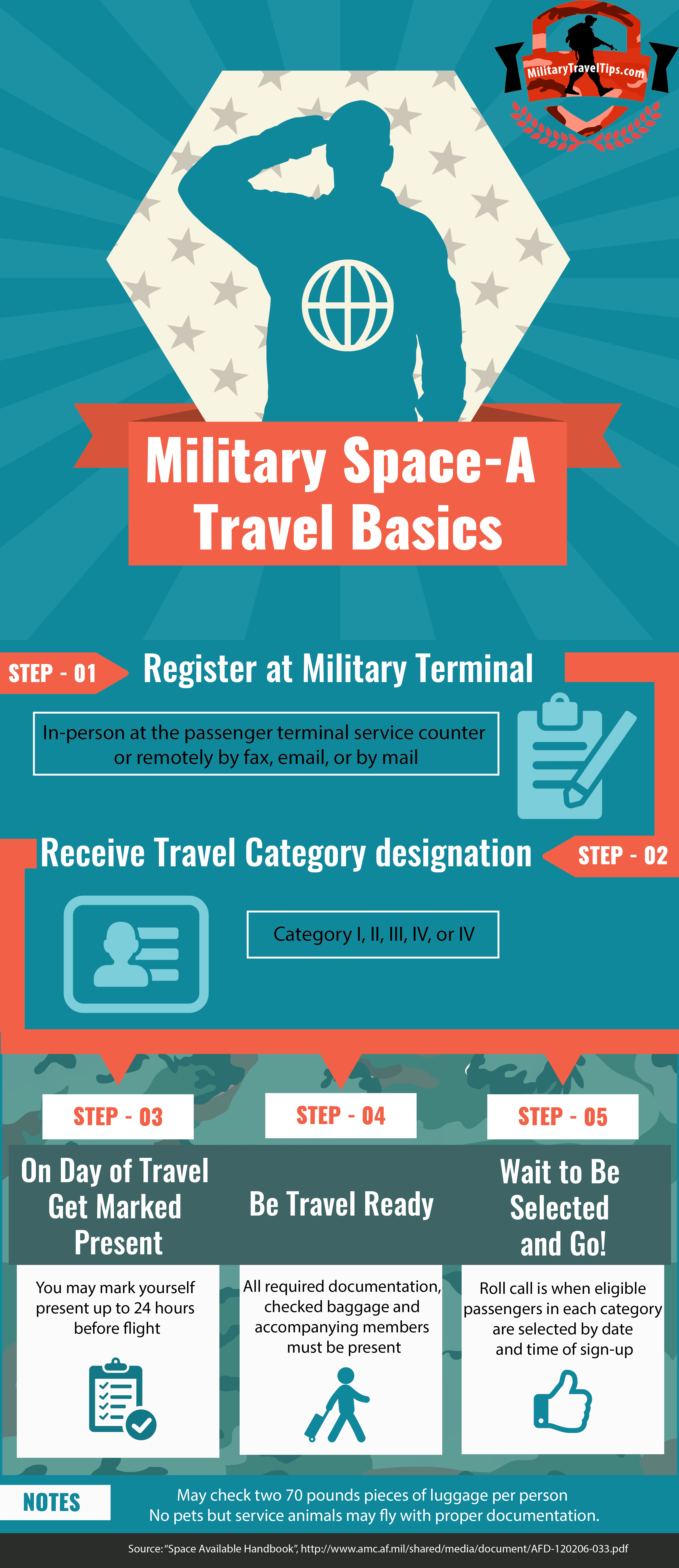 Travel Free with Military Space-A Flying |